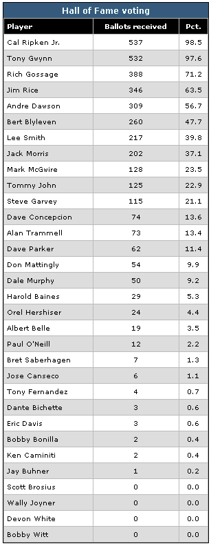 Baseball Hall of Fame Votes 2007