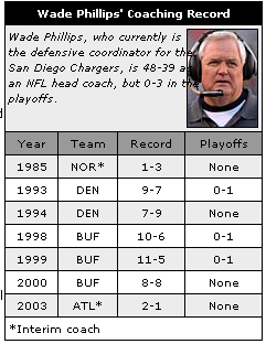 Wade Phillips Coaching Record