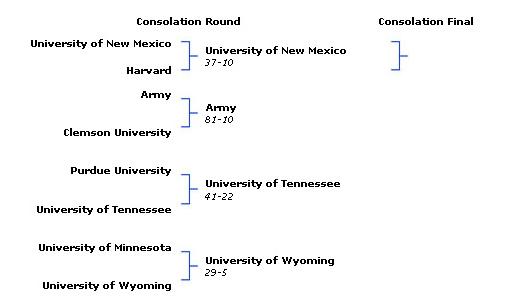 Division 1 Con